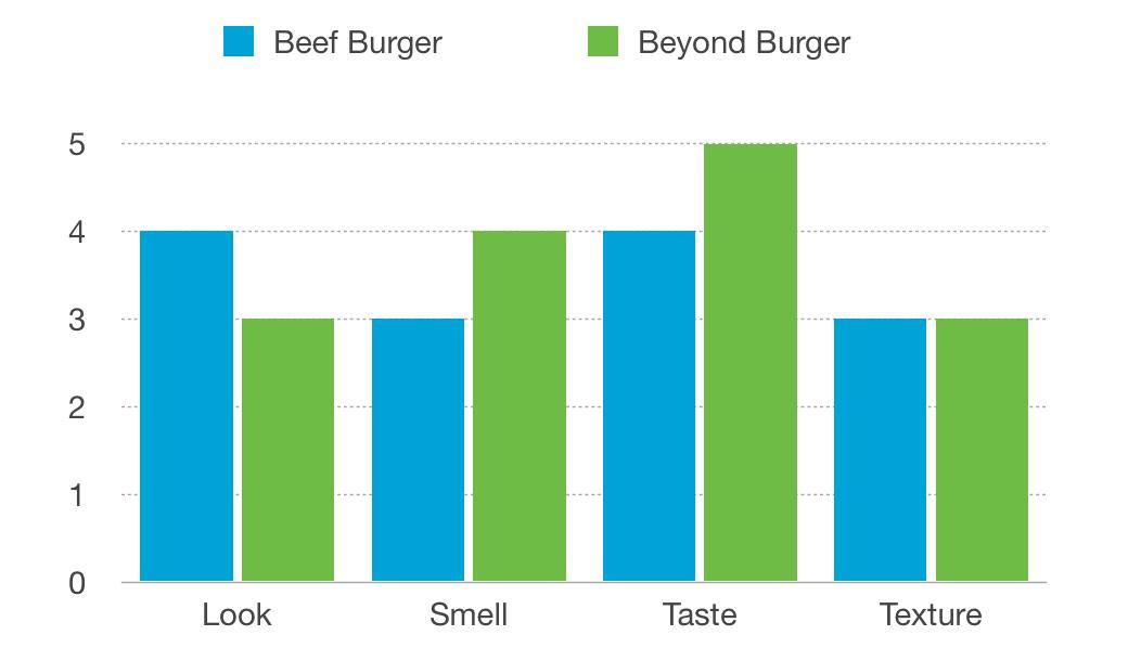 Beyond-Meat-vs-Beef-Sensory-Test