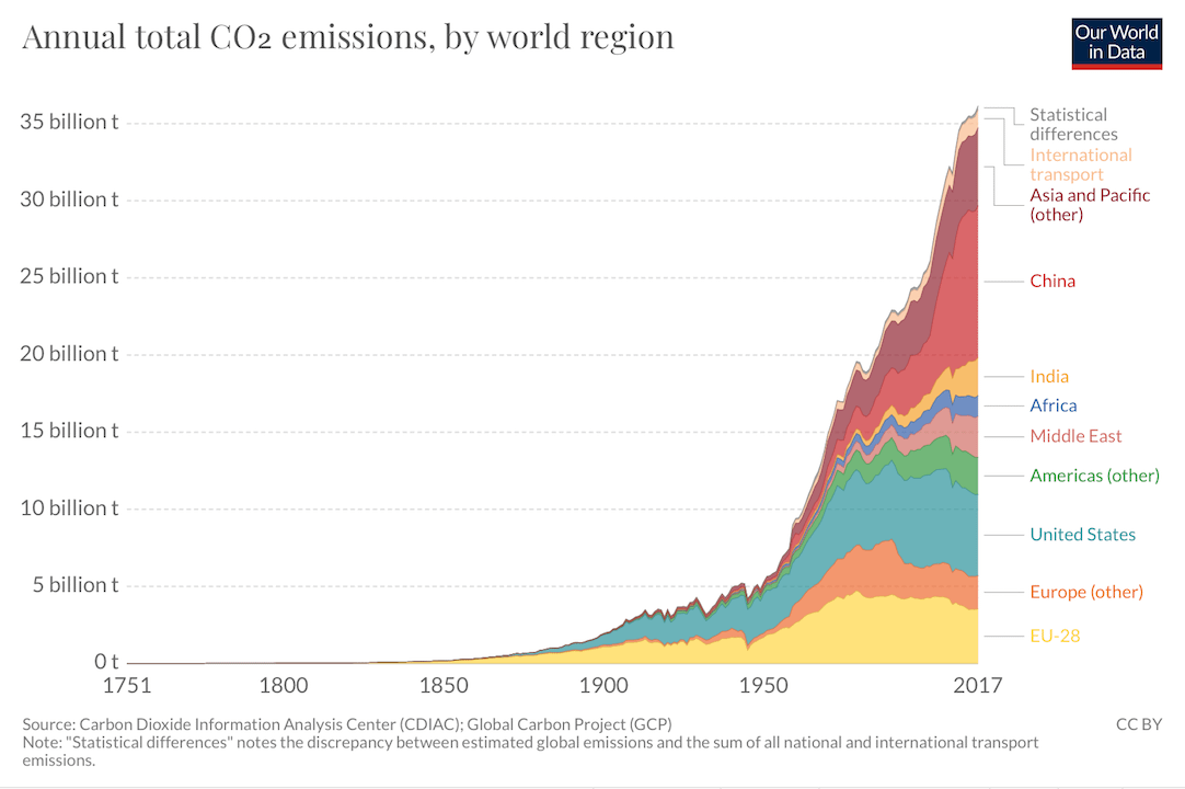 Source: Le Quéré et al. (2018). Global Carbon Project; Carbon Dioxide Information Analysis Centre (CDIAC), published on ourworlddata.org