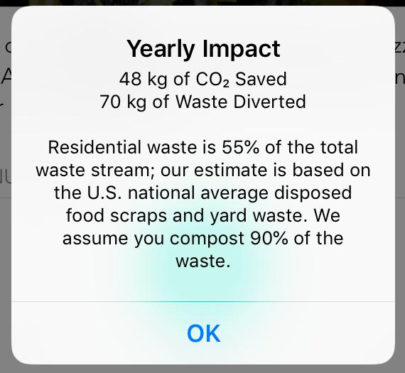 Yearly saving statistics