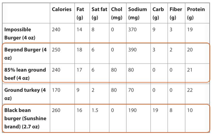 Harvard-Health-Publishing-Burger-Nutritional-Values